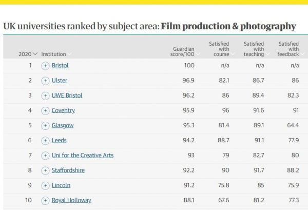 UK universities ranked by subject area: Film production & photography